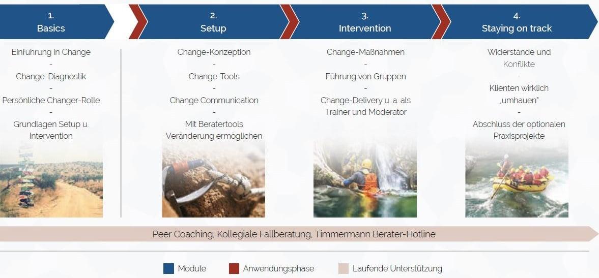 Modulübersicht Living Change 2019 Schön