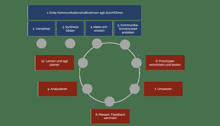 Angebotsprozess – Unternehmensvorstellung und Profile – Art und Weise der Zusammenarbeit mit Klienten